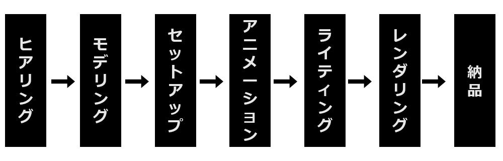 3DCG制作のワークフロー