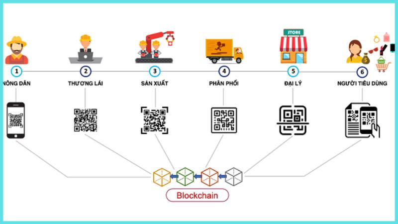 Các ứng dụng thực tiễn của blockchain trong sản xuất