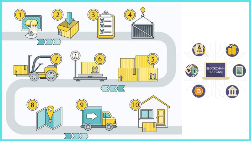 Ứng dụng Blockchain trong Vận tải và Logistics