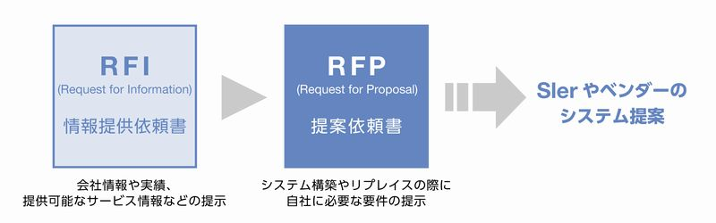 RFP(Request for Proposal)とは