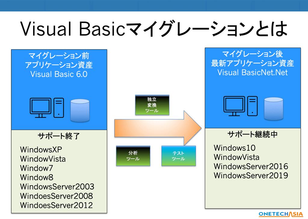 VB6.0継続リスクを解消、製造・在庫・販売管理システムを.NETへ変換、VBマイグレーション(migration)
