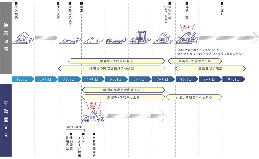 早期販売シミュレーションfudosan-vr.jp