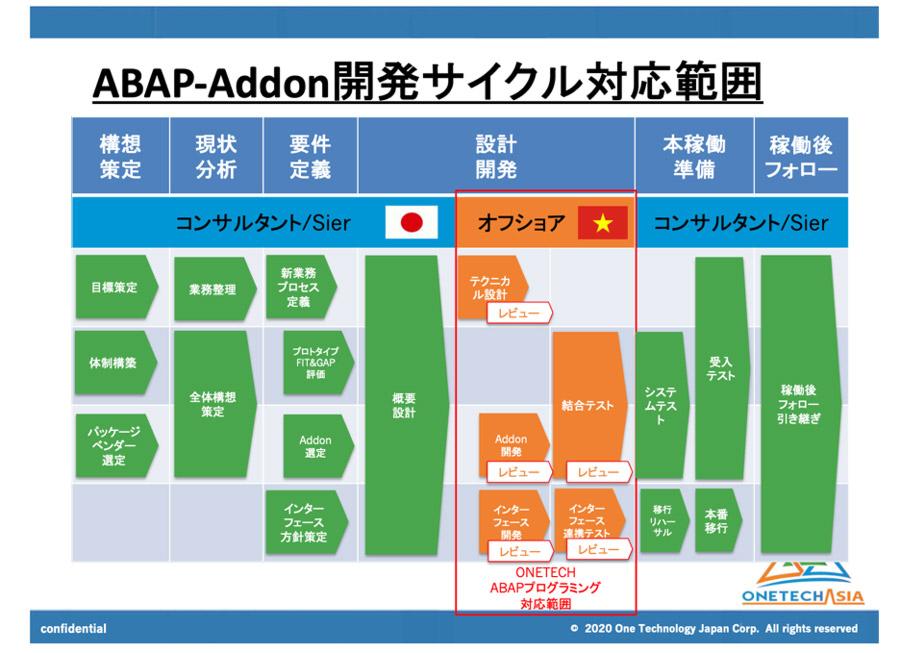 業務範囲-ABAP-Addon