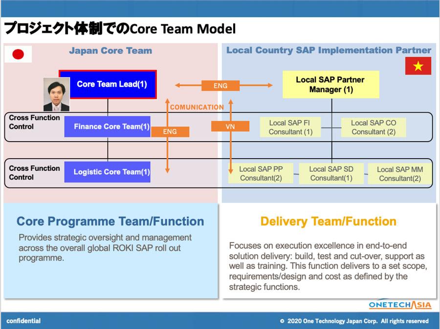 SAPコアチームからの体制づくり-2-Core-Team-Model