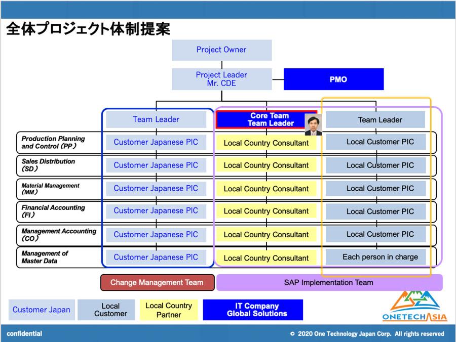 SAPコアチームからの体制づくり-3