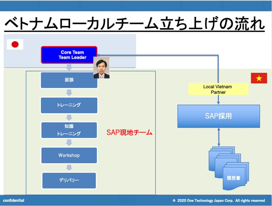 SAP-Core-Team