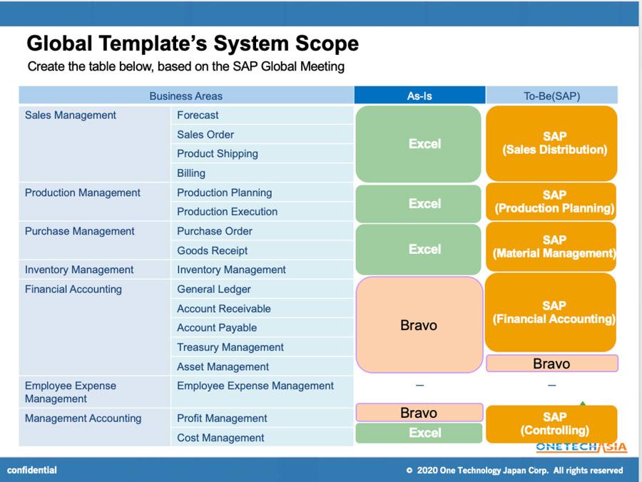 SAP-Global-Meeting-System