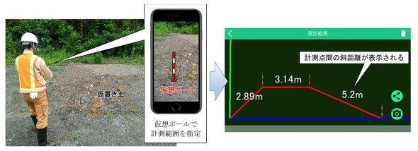 スマホdeサーベイAR版による測量風景と断面測量結果 出典:大林組