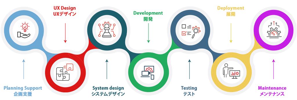 ONETECHのフルサイクルWeb開発