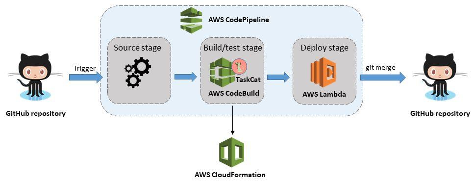 AWS での AWS CloudFormation テンプレート向け CICD パイプライン