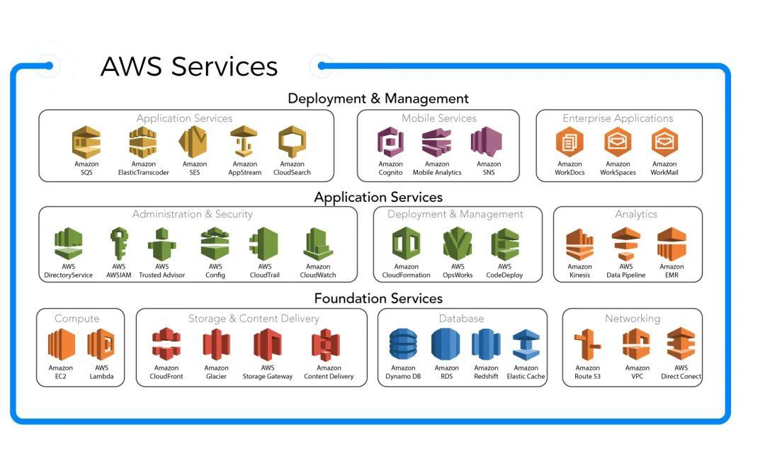 Amazon Web Services - Important AWS Services