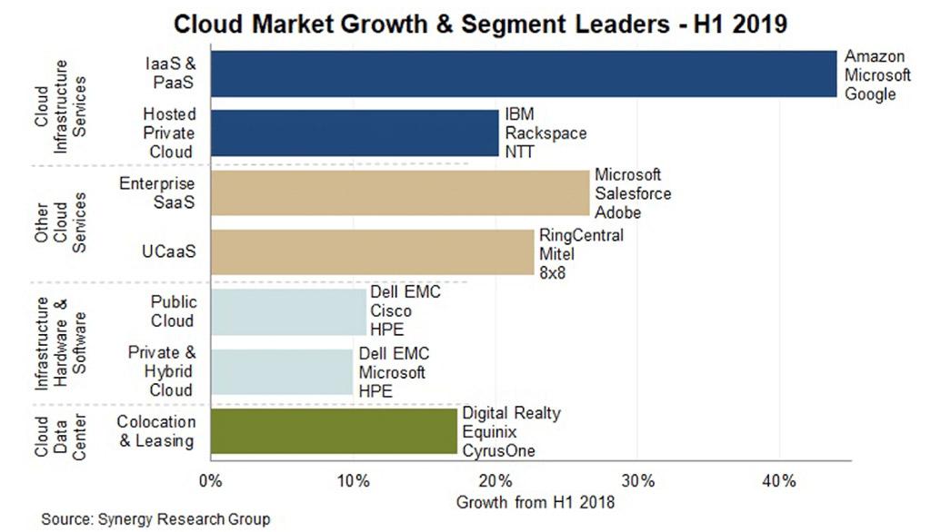 クラウド市場の成長とセグメントリーダー(画像の参照元:Synergy.com)