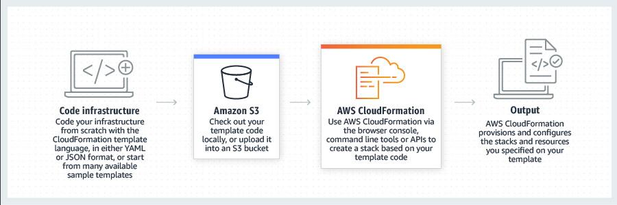仕組みAWS-CloudFormation