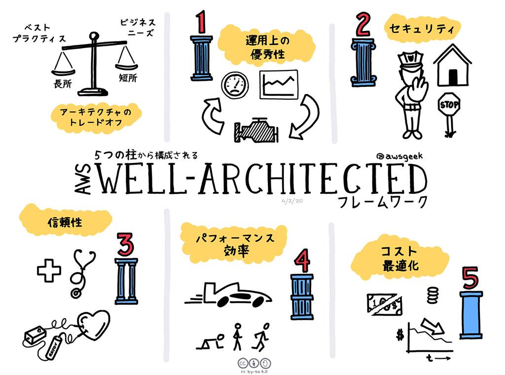 「AWS Well-Architected フレームワーク」は 5 つの柱で構成されると申し上げました。