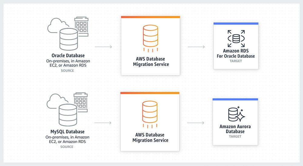 AWS Database Migration Service を使用すると、データベースを短期間で安全に AWS に移行できます