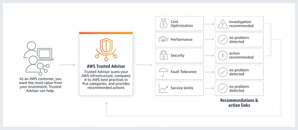 AWS Trusted Advisorについて解説