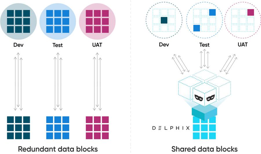 Delphix-Data-Platform-data-blocks