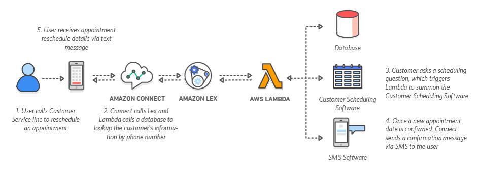 Amazon Connect コンタクトセンターにおける Amazon Lex を使用した自然な会話の例