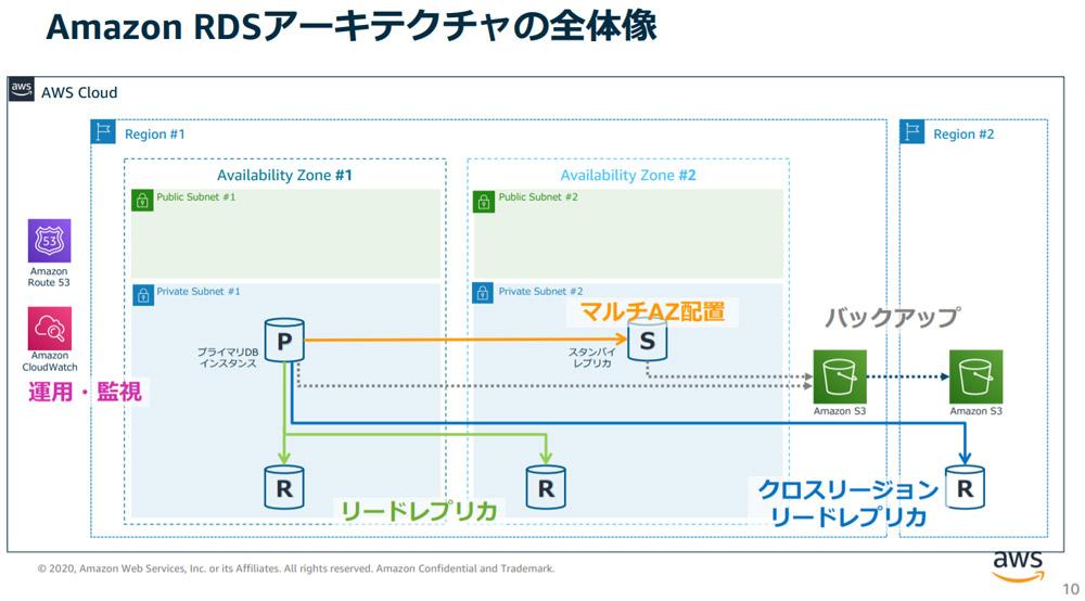 Amazon RDSアーキテクチャの全体像