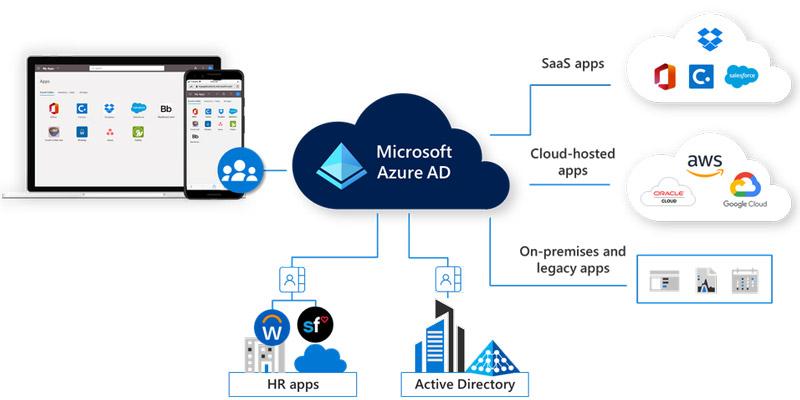 Microsoft Azure AD