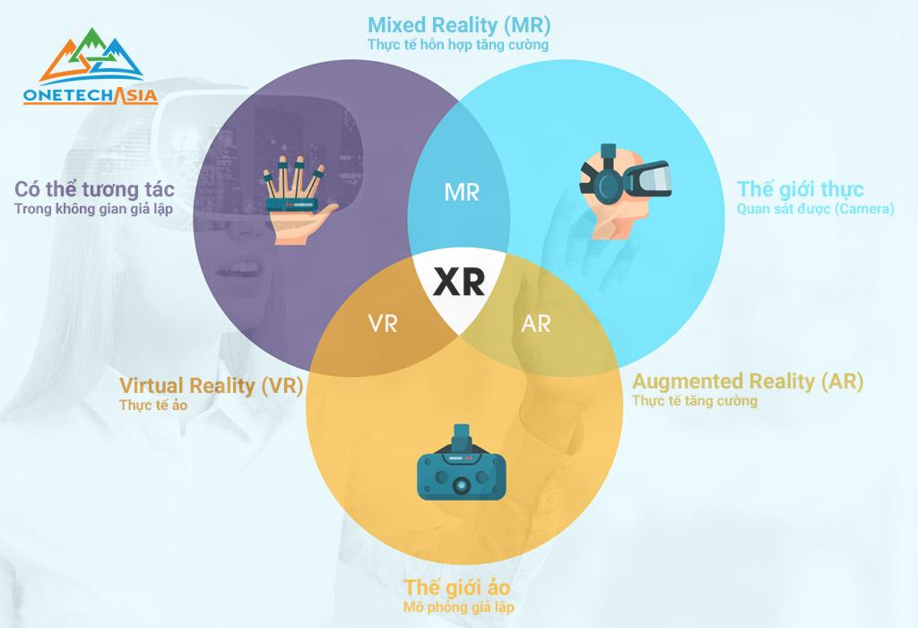 XR - Extended Reality là gì?