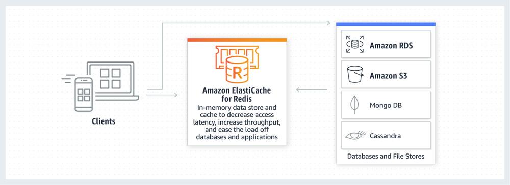 diagram_ElastiCache_redis_caching