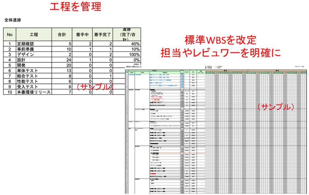 工程を管理-標準WBSを改定