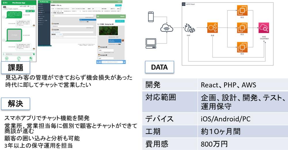 Web開発-AWS運用 成功例1)ハウスメーカーの顧客管理チャットアプリ