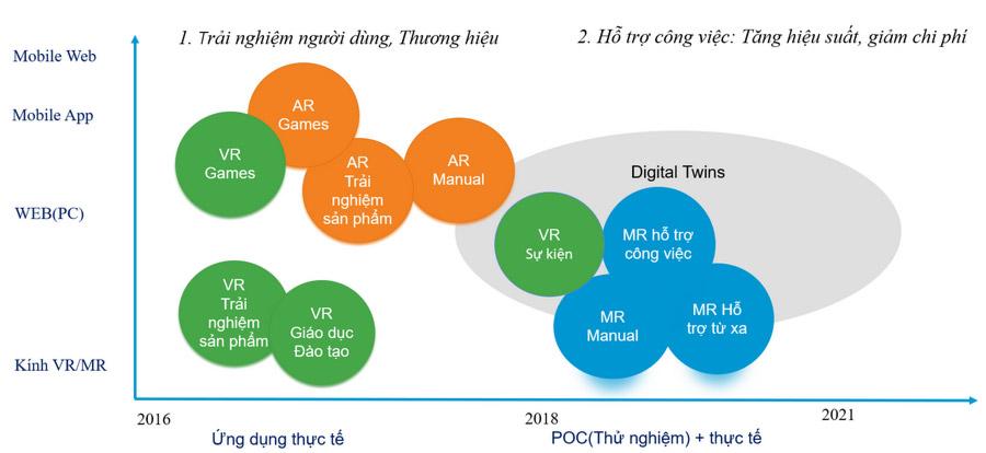 Phân loại các ứng dụng VR, AR, MR