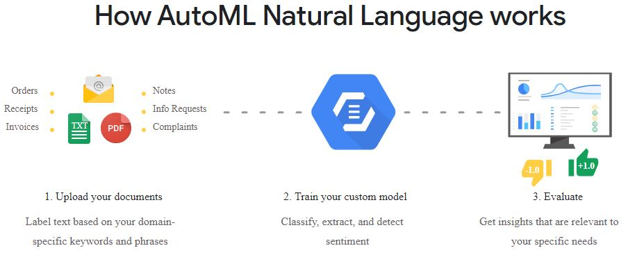 How-AutoML-Natural-Language-works